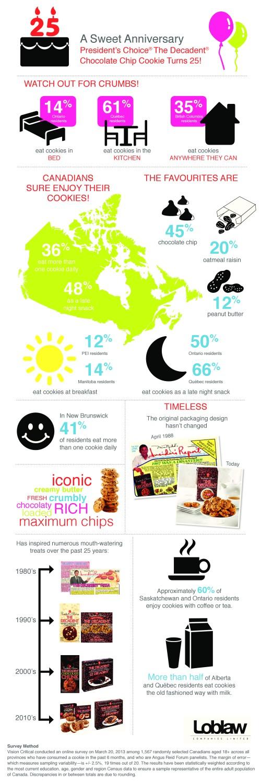 PC Decadent Cookie Infographic